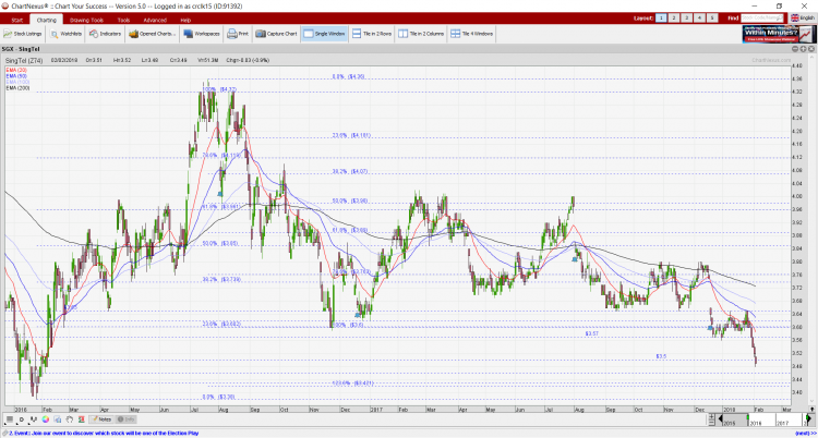 Singtel chart dated 2 Feb 18