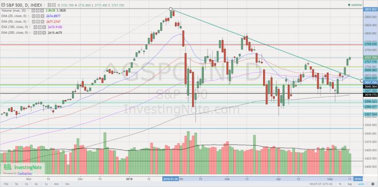 S&P500 chart 11 May 18