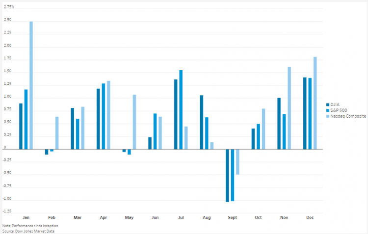 U.S. indices monthly performance since 1928