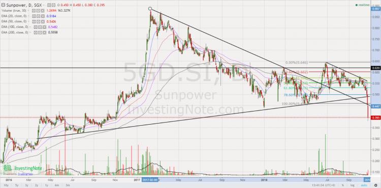 Chart 3 Sunpower chart 24 Oct 18