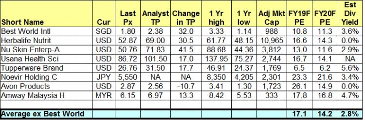 Table 1_Best World peer comparison