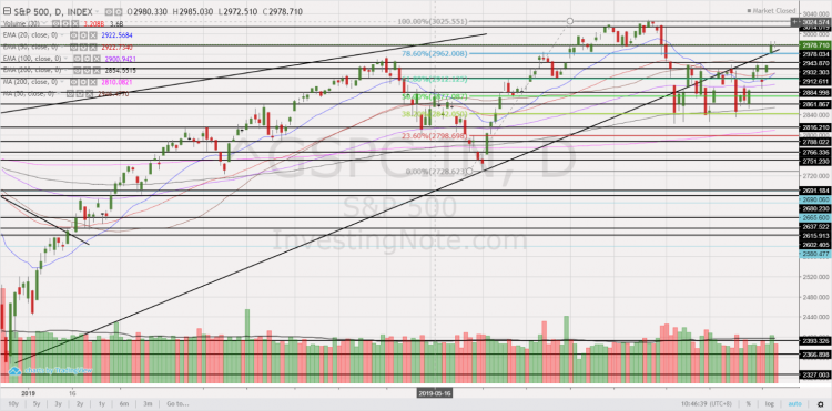 Chart 3_S&P500 chart 6 Sep 19