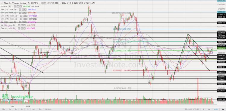STI 1Y chart 24 Dec 19