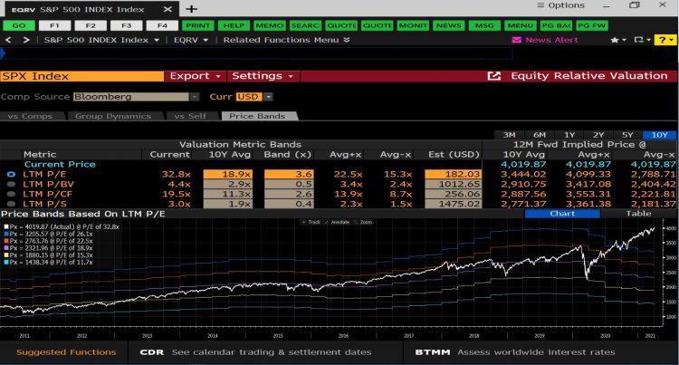 Chart 1_SPX 10Y PEBD