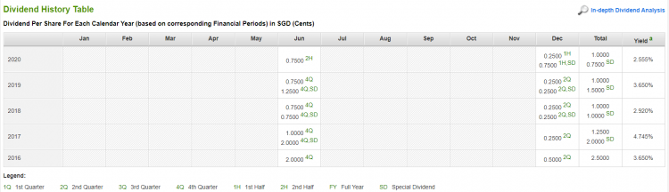 Fig 1_Koda's past five years dividends 28 May 21